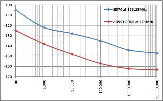 Comparaison du bruit de phase entre AD9912 et Si570